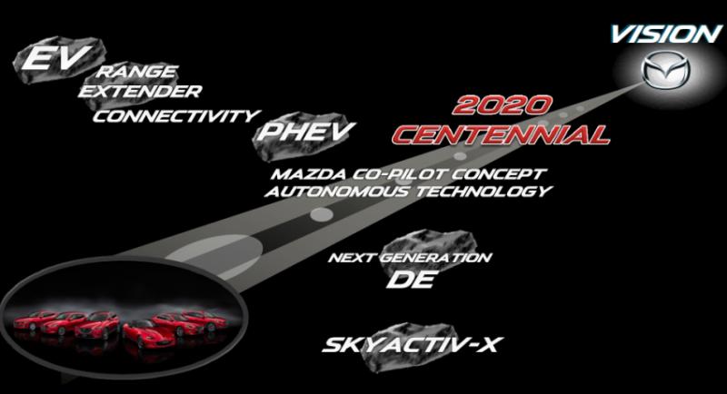 Mazda 100th Anniversary Vision 850×461