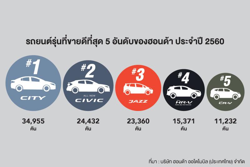 Honda's Top 5 Best Sellers TH