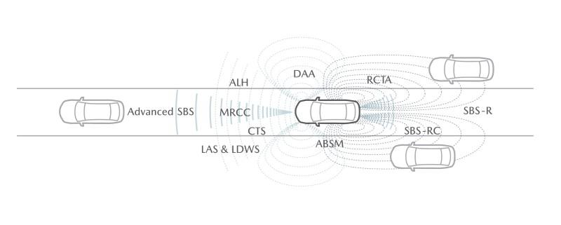 เทคโนโลยีความปลอดภัยของมาสด้า i-Activsense