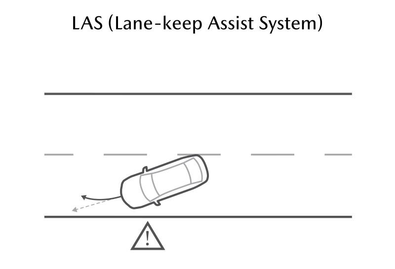 ระบบช่วยคุมรถให้อยู่ในเลน