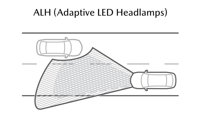 ระบบไฟหน้า LED อัจฉริยะ